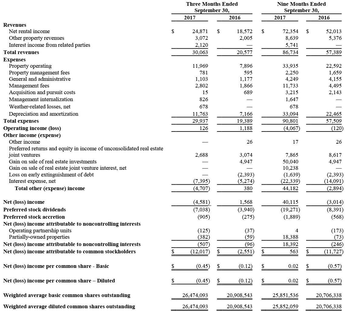 BRG-Q3-2017-Consolidated-Statement-of-Operations